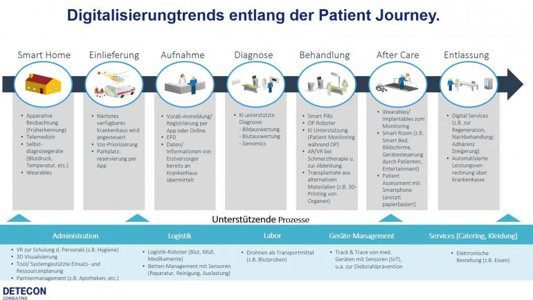 Patienten Journey